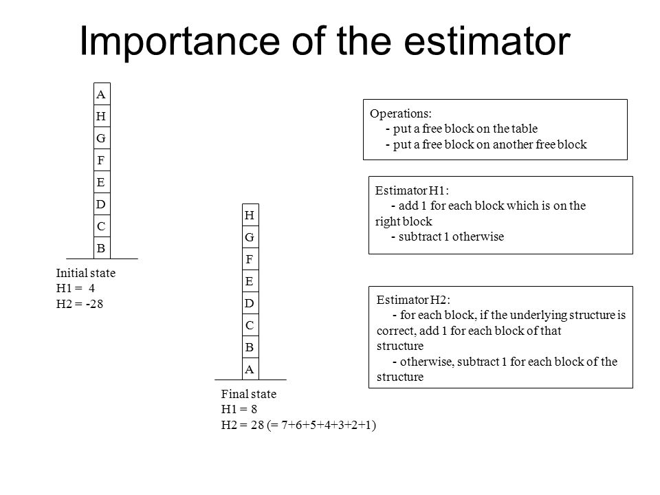 Importance of the estimator BCDEFGHAABCDEFGH Initial state H1 = 4 H2 = -28 Final state H1 = 8 H2 = 28 (= 7+6+5+4+3+2+1) Operations: - put a free block