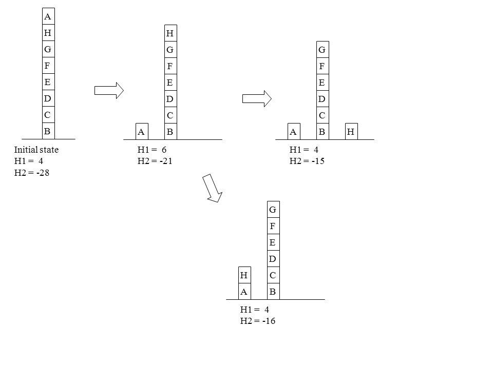 BCDEFGHA Initial state H1 = 4 H2 = -28 BCDEFGHA H1 = 6 H2 = -21 BCDEFGA H1 = 4 H2 = -15 BCDEFGHA H1 = 4 H2 = -16 H
