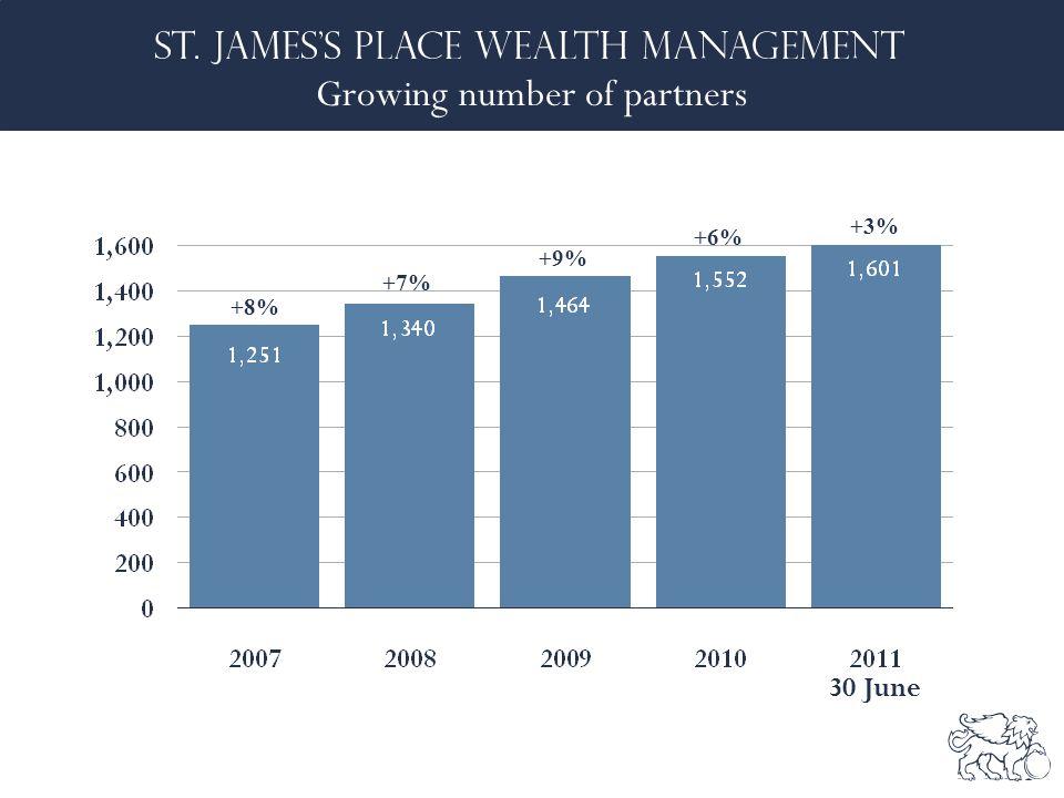 Growing number of partners +8% +7% +9% +6% +3% 30 June