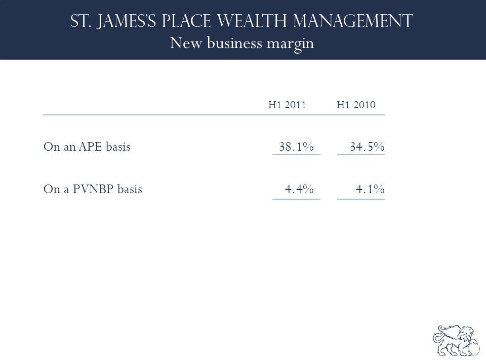 New business margin H1 2011 H1 2010 On an APE basis38.1% 34.5% On a PVNBP basis4.4%4.1%
