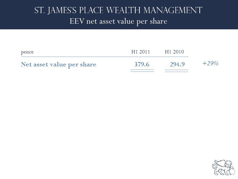 EEV net asset value per share penceH1 2011 H1 2010 Net asset value per share379.6 294.9 +29%