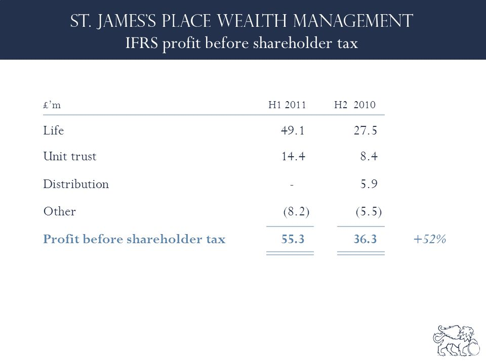 IFRS profit before shareholder tax £'mH1 2011H2 2010 Life 49.1 27.5 Unit trust14.4 8.4 Distribution-5.9 Other(8.2)(5.5) Profit before shareholder tax55.3 36.3+52%