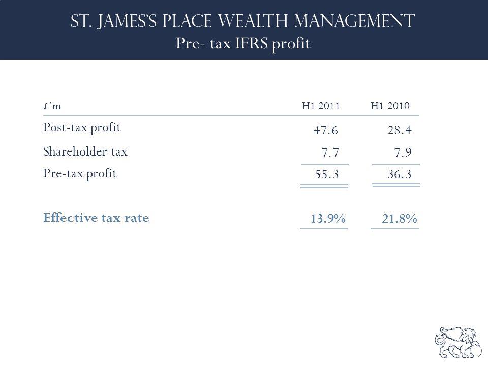 Pre- tax IFRS profit £'mH1 2011 H1 2010 Post-tax profit 47.628.4 Shareholder tax 7.77.9 Pre-tax profit 55.336.3 Effective tax rate 13.9% 21.8%