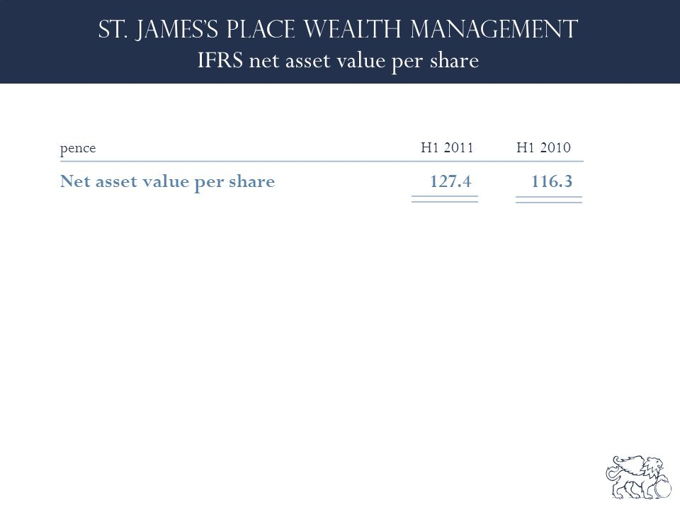 IFRS net asset value per share penceH1 2011 H1 2010 Net asset value per share127.4 116.3