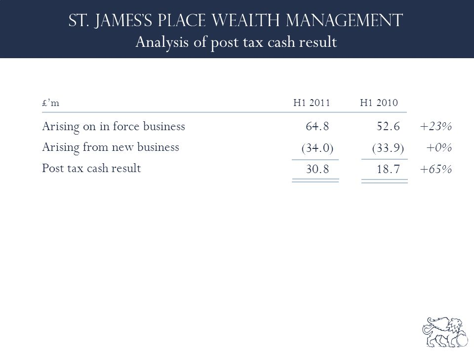 Analysis of post tax cash result £'mH1 2011 H1 2010 Arising on in force business64.8 52.6 +23% Arising from new business (34.0) (33.9) +0% Post tax cash result 30.8 18.7 +65%