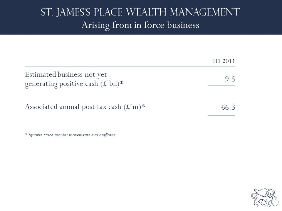 Arising from in force business * Ignores stock market movements and outflows H1 2011 Estimated business not yet generating positive cash (£'bn)* 9.5 Associated annual post tax cash (£'m)* 66.3