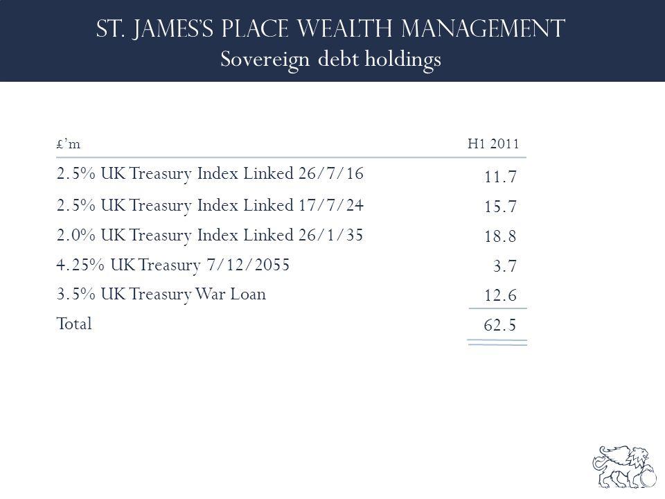 Sovereign debt holdings £'m H1 2011 2.5% UK Treasury Index Linked 26/7/16 11.7 2.5% UK Treasury Index Linked 17/7/24 15.7 2.0% UK Treasury Index Linked 26/1/35 18.8 4.25% UK Treasury 7/12/2055 3.7 3.5% UK Treasury War Loan 12.6 Total 62.5