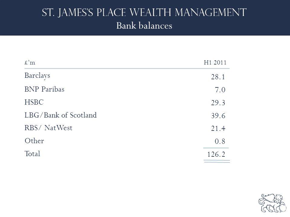 Bank balances £'m H1 2011 Barclays 28.1 BNP Paribas 7.0 HSBC 29.3 LBG/Bank of Scotland 39.6 RBS/ NatWest 21.4 Other 0.8 Total 126.2