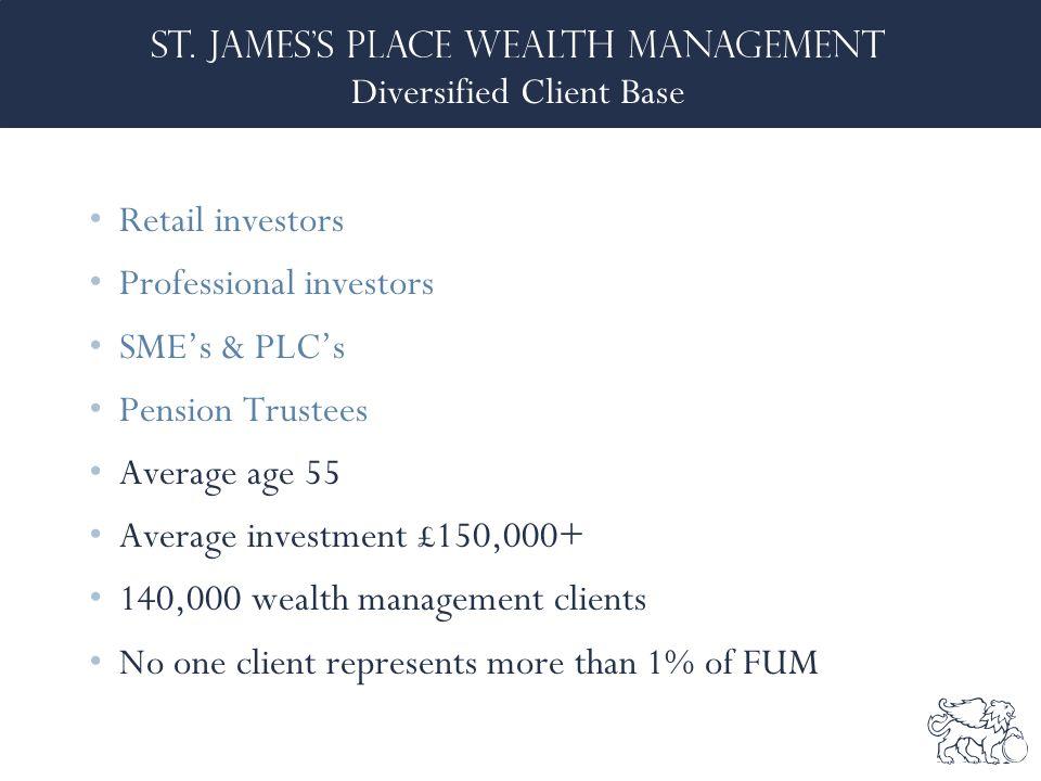 Diversified Client Base Retail investors Professional investors SME's & PLC's Pension Trustees Average age 55 Average investment £150,000+ 140,000 wealth management clients No one client represents more than 1% of FUM
