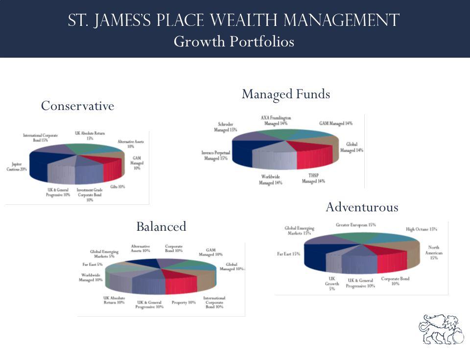 Growth Portfolios Conservative Balanced Managed Funds Adventurous