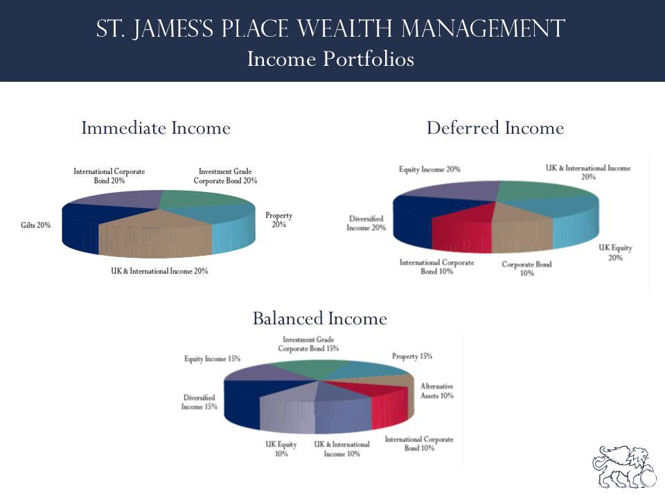Income Portfolios Deferred IncomeImmediate Income Balanced Income