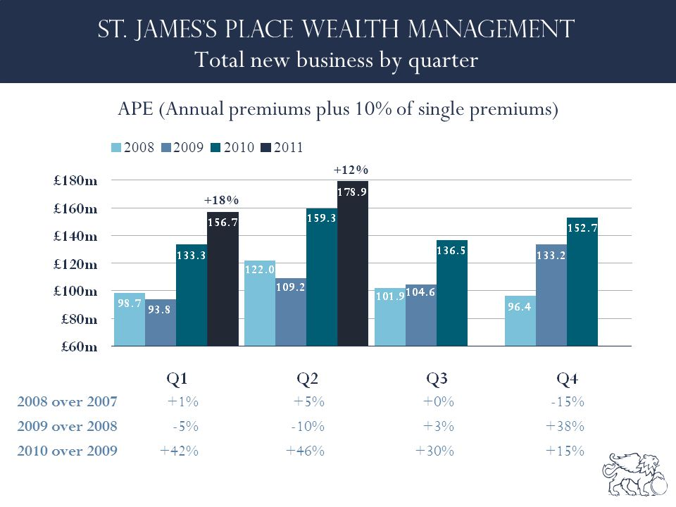 Total new business by quarter APE (Annual premiums plus 10% of single premiums) 2008 over 2007+1%+5%+0%-15% 2009 over 2008-5%-10%+3%+38% 2010 over 2009+42%+46%+30%+15% 2008200920102011 +12% +18%