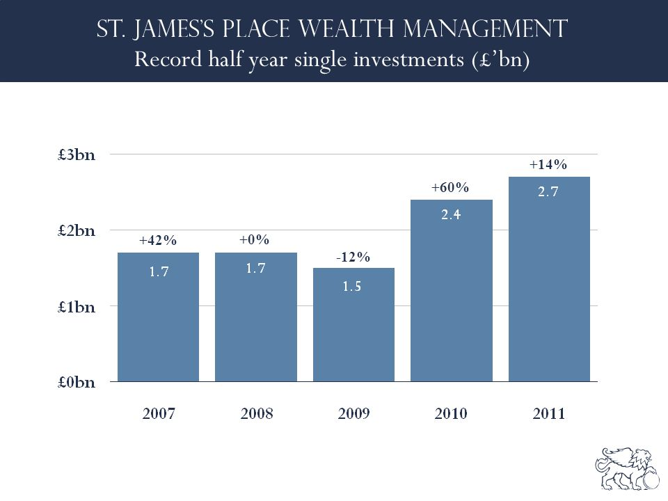 Record half year single investments (£'bn) +42% +0% -12% +60% +14%