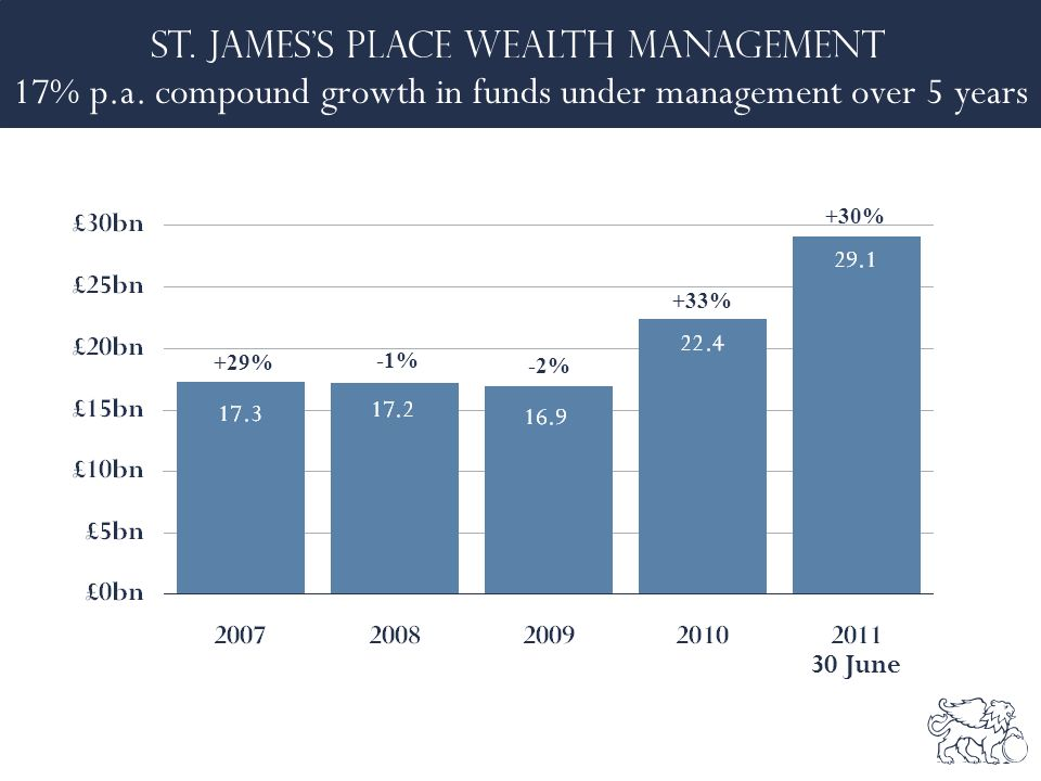17% p.a. compound growth in funds under management over 5 years +29% -1% -2% +33% +30% 30 June