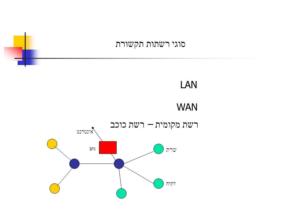 סוגי רשתות תקשורת LAN WAN רשת מקומית – רשת כוכב אינטרנט שרת נתב לקוח