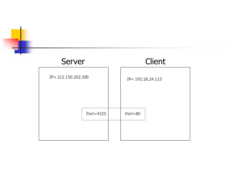 ServerClient IP= 212.150.202.200 IP= 192.18.24.115 Port=4325Port=80