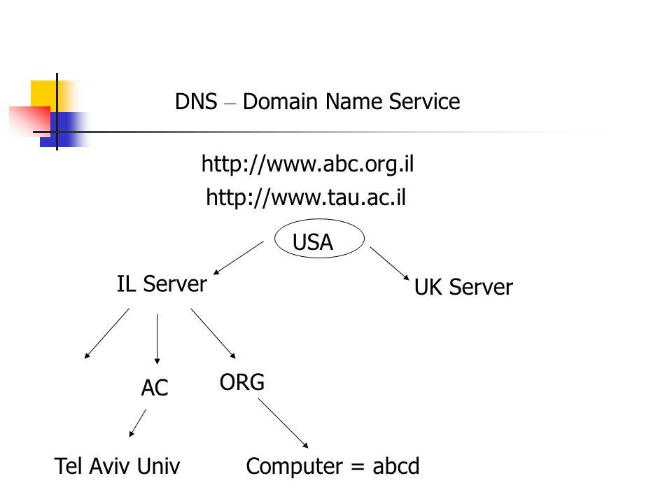 DNS – Domain Name Service http://www.abc.org.il IL Server UK Server ORG http://www.tau.ac.il AC USA Computer = abcdTel Aviv Univ