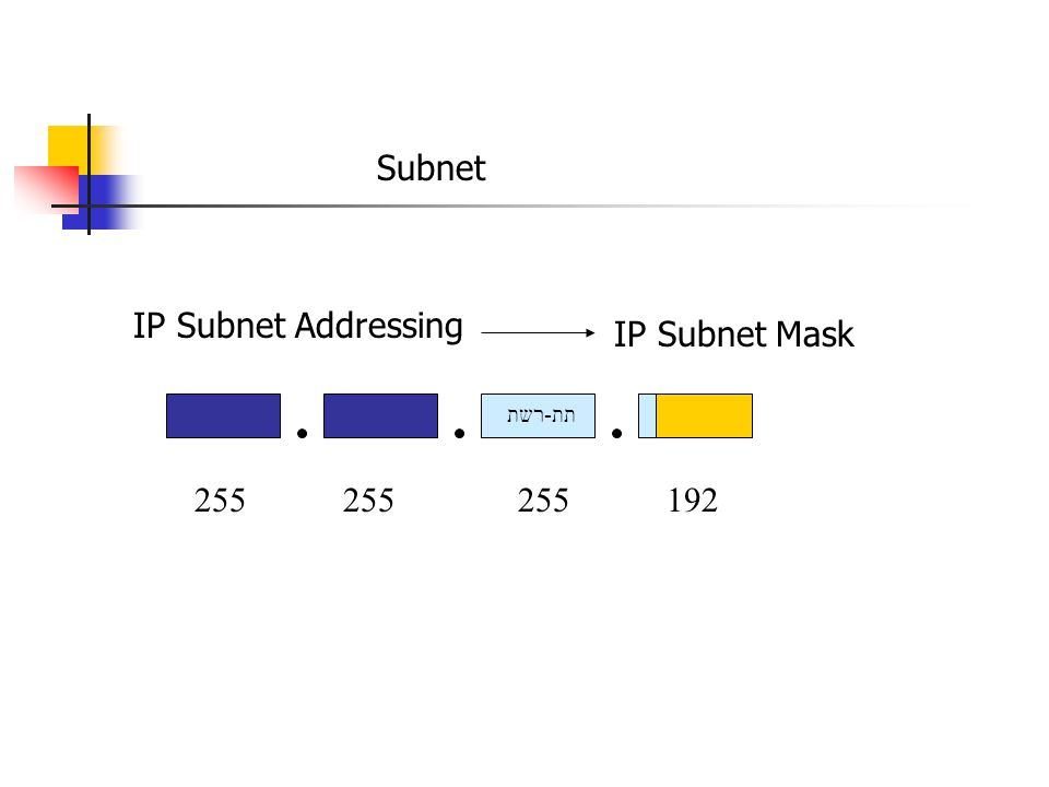 כתובות INTRANET 10.0.0.0 – 10.255.255.255 172.6.0.0 – 172.31.255.255 192.168.0.0 – 192.168.255.255