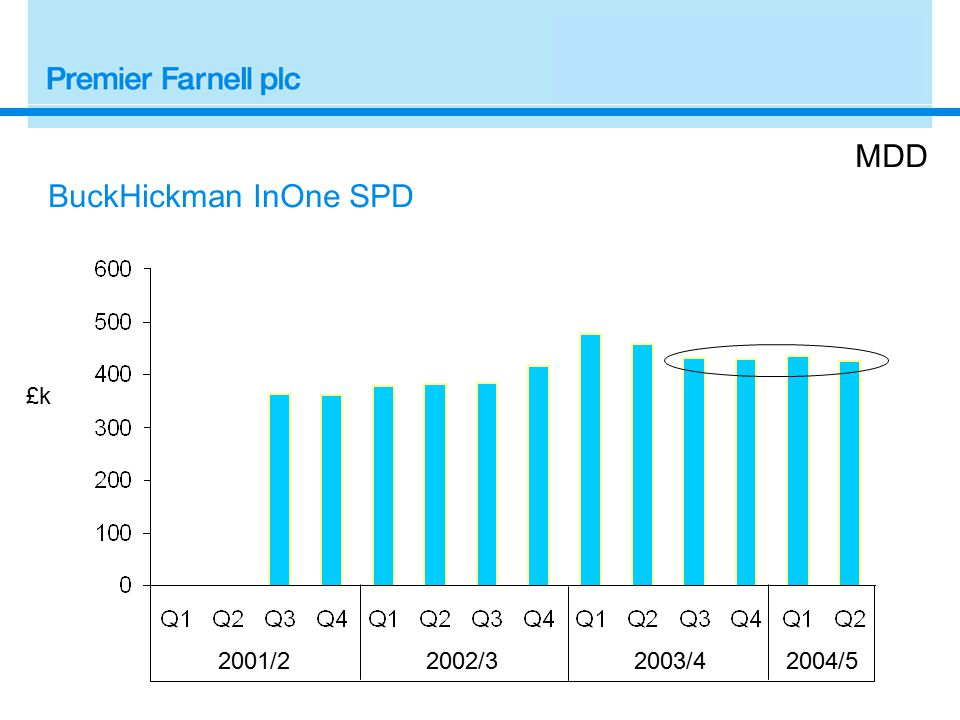 2001/22002/3 £k MDD BuckHickman InOne SPD 2003/42004/5