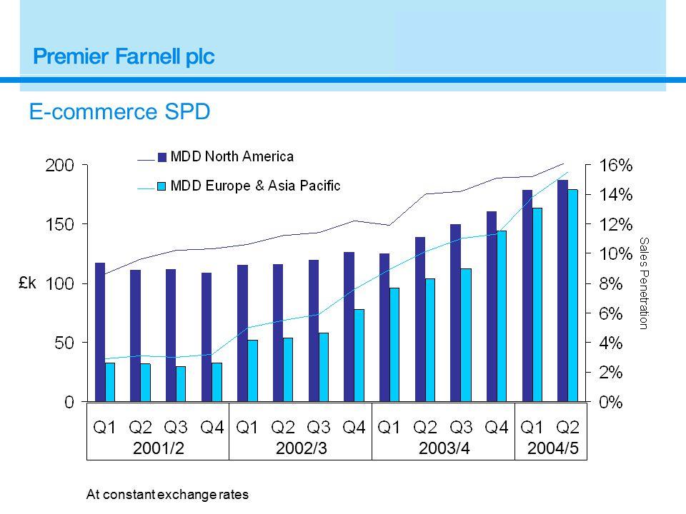 2001/22002/3 £k E-commerce SPD 2004/52003/4 At constant exchange rates