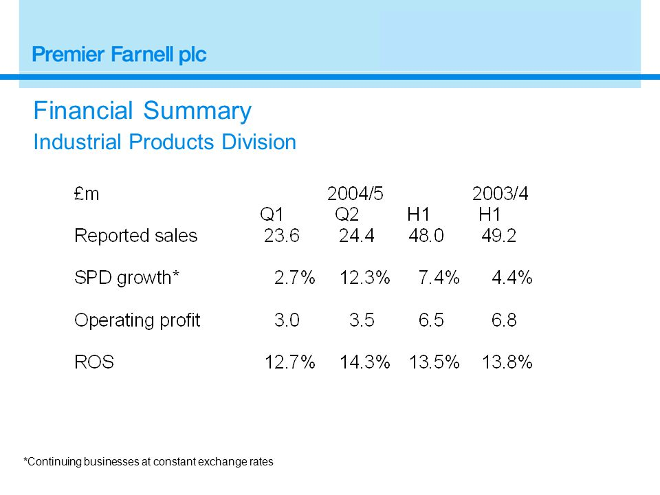 Financial Summary Industrial Products Division *Continuing businesses at constant exchange rates