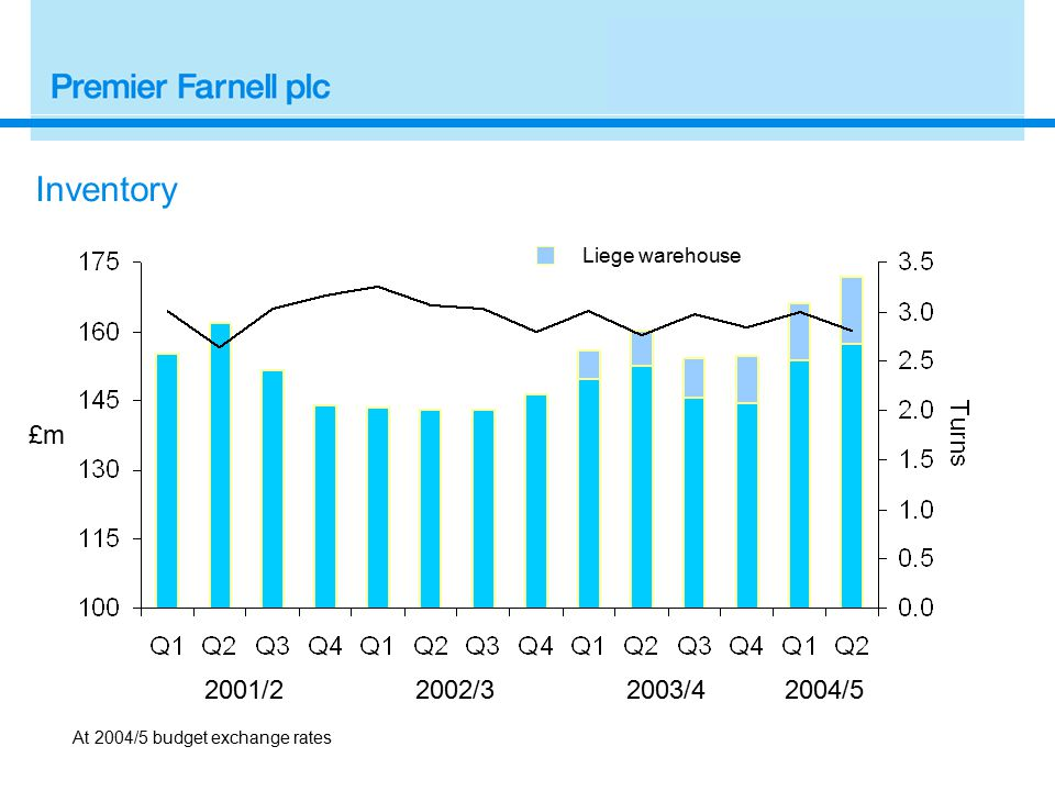 2001/2 £m Inventory 2002/3 At 2004/5 budget exchange rates 2003/4 Liege warehouse 2004/5