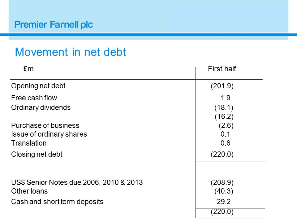 Movement in net debt £m First half Opening net debt (201.9) Free cash flow 1.9 Ordinary dividends (18.1) (16.2) Purchase of business (2.6) Issue of ordinary shares 0.1 Translation 0.6 Closing net debt (220.0) US$ Senior Notes due 2006, 2010 & 2013 (208.9) Other loans (40.3) Cash and short term deposits 29.2 (220.0)