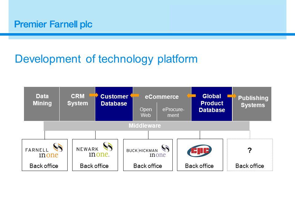 Development of technology platform Back office .