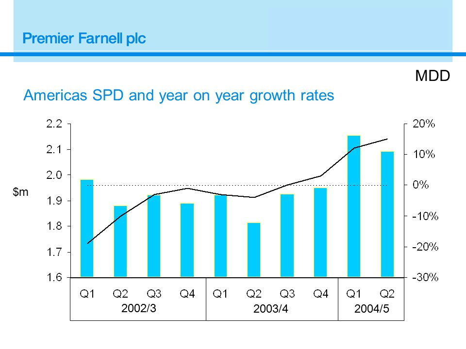 2002/32003/4 £k MDD UK SPD and year on year growth rates 2004/5 Excluding BuckHickman InOne