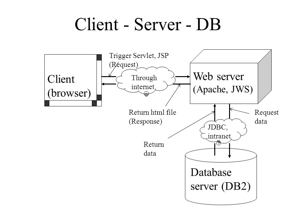 Client - Server - DB Client (browser) Web server (Apache, JWS) Database server (DB2) Through internet Return html file (Response) Trigger Servlet, JSP
