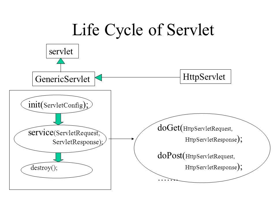 Life Cycle of Servlet init( ServletConfig ); service (ServletRequest, ServletResponse); destroy(); servlet GenericServlet HttpServlet doGet( HttpServletRequest, HttpServletResponse ); doPost( HttpServletRequest, HttpServletResponse ); …….