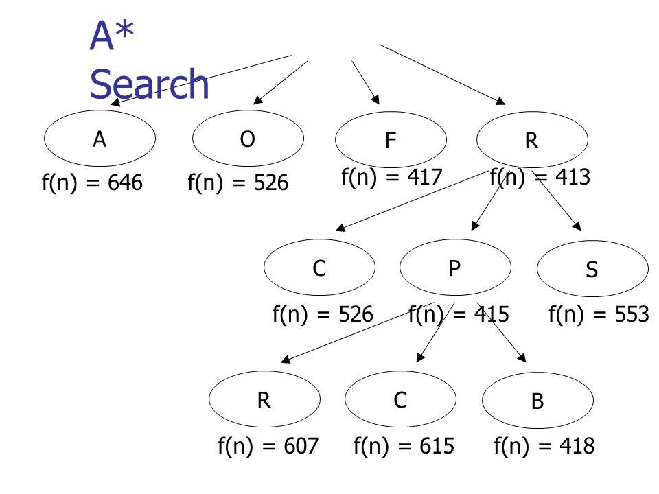 AO FR f(n) = 646f(n) = 526 f(n) = 417f(n) = 413 A* Search P S f(n) = 415f(n) = 553 C f(n) = 526 C B f(n) = 615f(n) = 418 R f(n) = 607