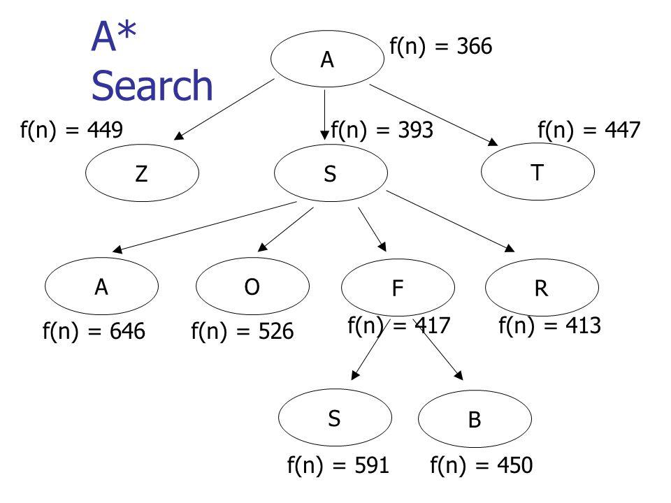 A f(n) = 366 T SZ f(n) = 449f(n) = 393f(n) = 447 AO FR f(n) = 646f(n) = 526 f(n) = 417f(n) = 413 S B f(n) = 591f(n) = 450 A* Search