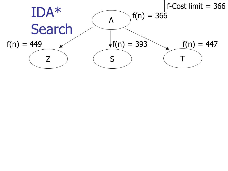 A f(n) = 366 IDA* Search f-Cost limit = 366 T SZ f(n) = 449f(n) = 393f(n) = 447