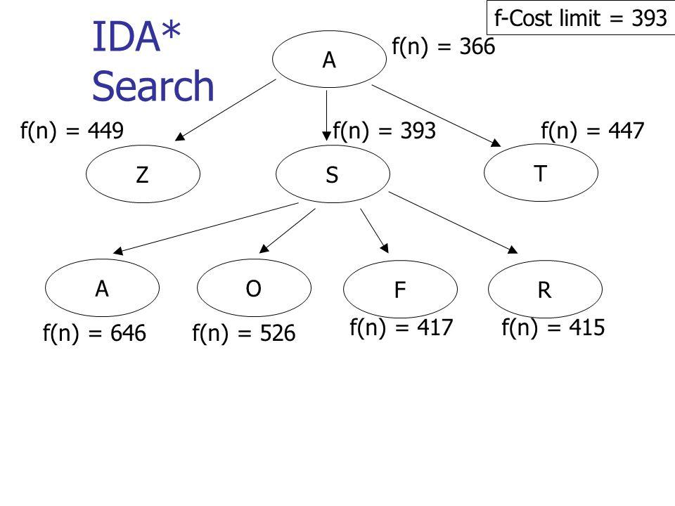 A f(n) = 366 IDA* Search f-Cost limit = 393 T SZ f(n) = 449f(n) = 393f(n) = 447 AO FR f(n) = 646f(n) = 526 f(n) = 417f(n) = 415