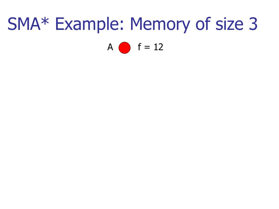 SMA* Example: Memory of size 3 Af = 12