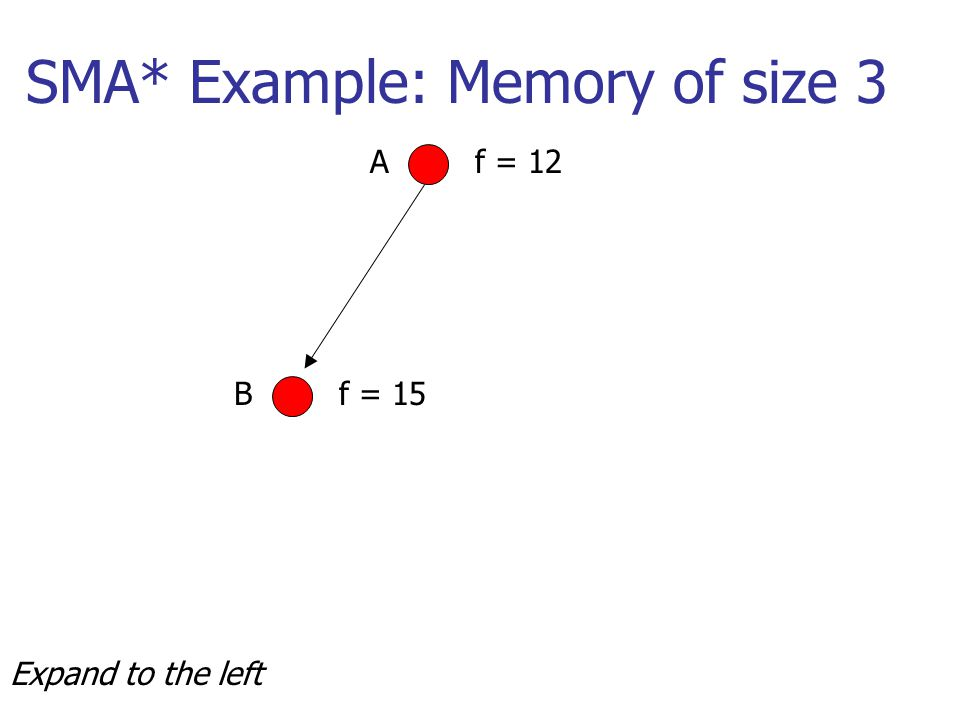 SMA* Example: Memory of size 3 Af = 12 Bf = 15 Expand to the left