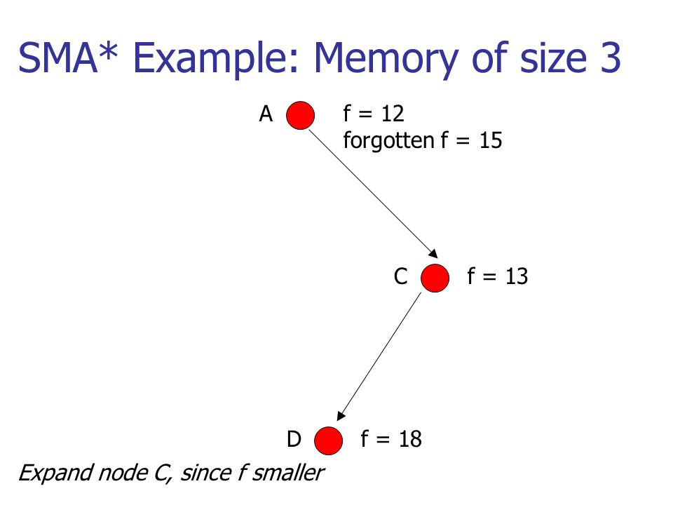 SMA* Example: Memory of size 3 Af = 12 forgotten f = 15 Expand node C, since f smaller Cf = 13 Df = 18