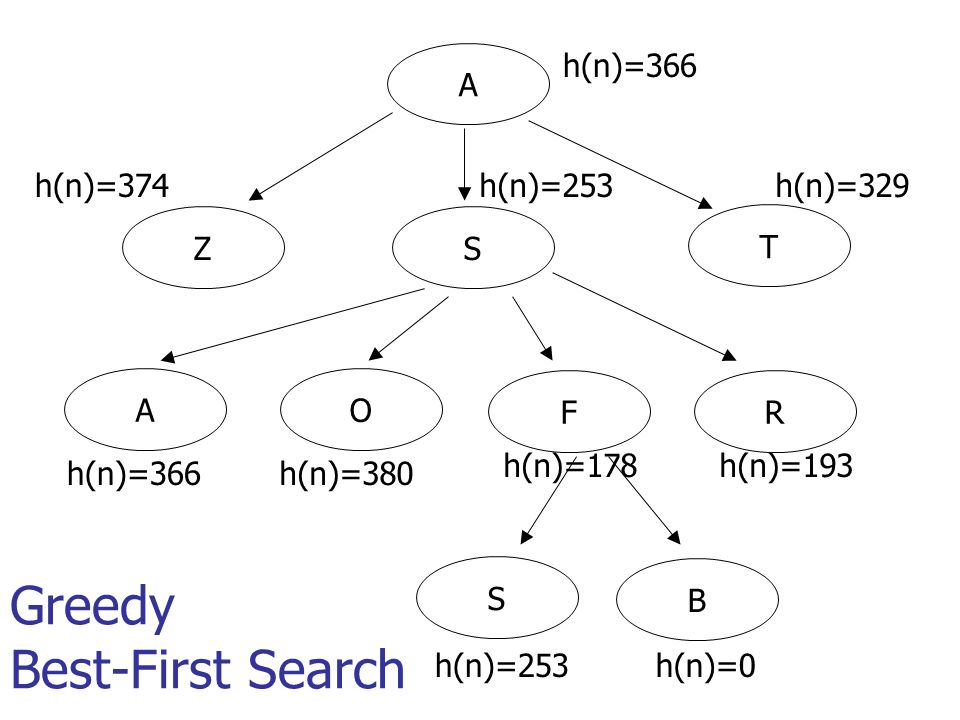 Expand the node with smallest h Why is it called greedy.
