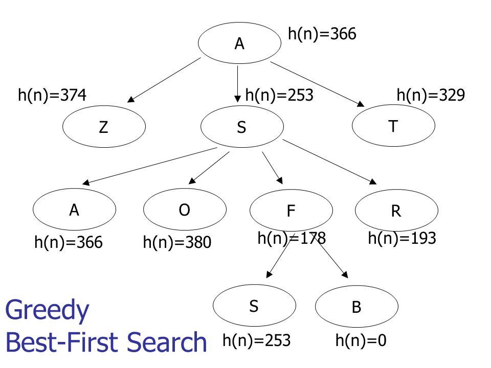 A h(n)=366 T SZ h(n)=374h(n)=253h(n)=329 AO FR h(n)=366h(n)=380 h(n)=178h(n)=193 S B h(n)=253h(n)=0 Greedy Best-First Search