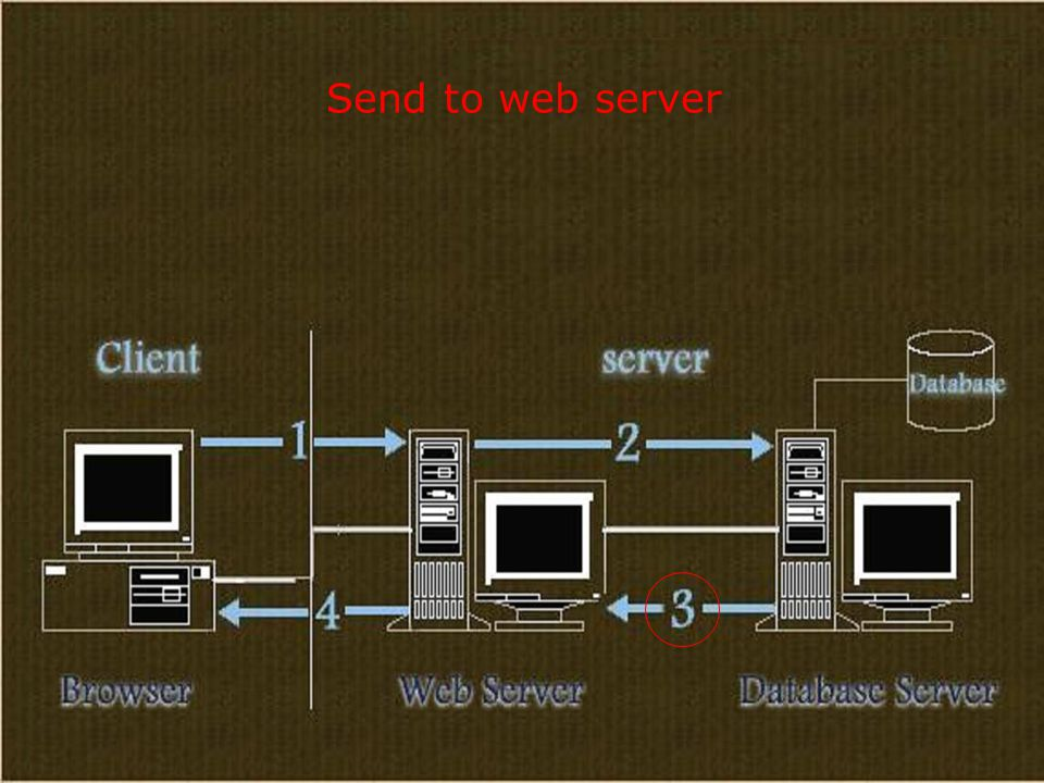 Send to web server
