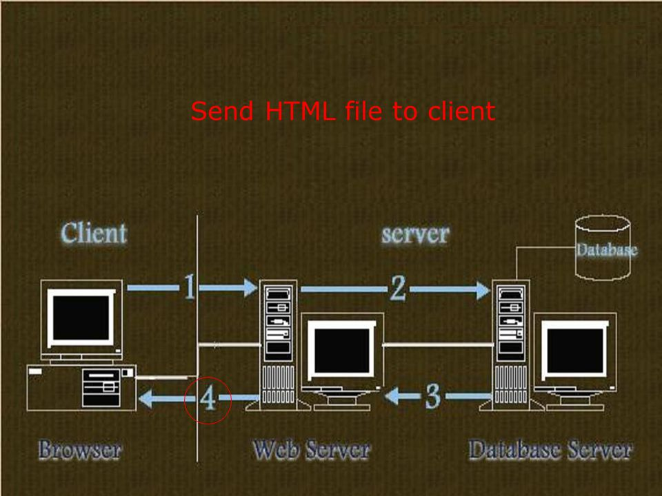 Send HTML file to client
