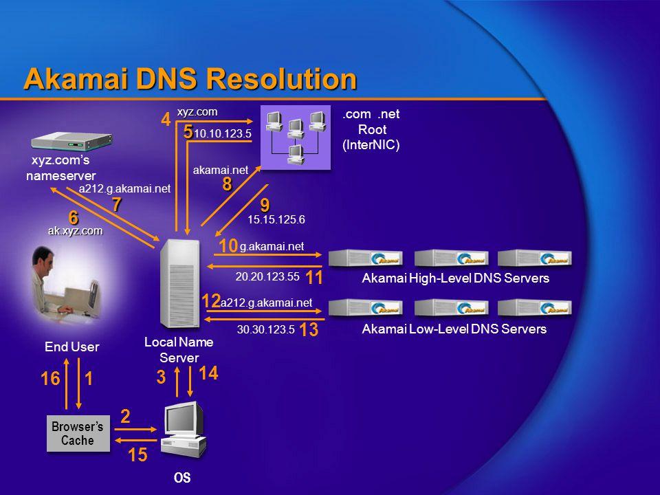 End User Akamai DNS Resolution Akamai High-Level DNS Servers 10 g.akamai.net 1 Browser's Cache OS 2 Local Name Server 3 xyz.com's nameserver 6 ak.xyz.com 7 a212.g.akamai.net 9 15.15.125.6 16 15 11 20.20.123.55 Akamai Low-Level DNS Servers 12 a212.g.akamai.net 30.30.123.5 13 14 4 xyz.com.com.net Root (InterNIC) 10.10.123.55 akamai.net8