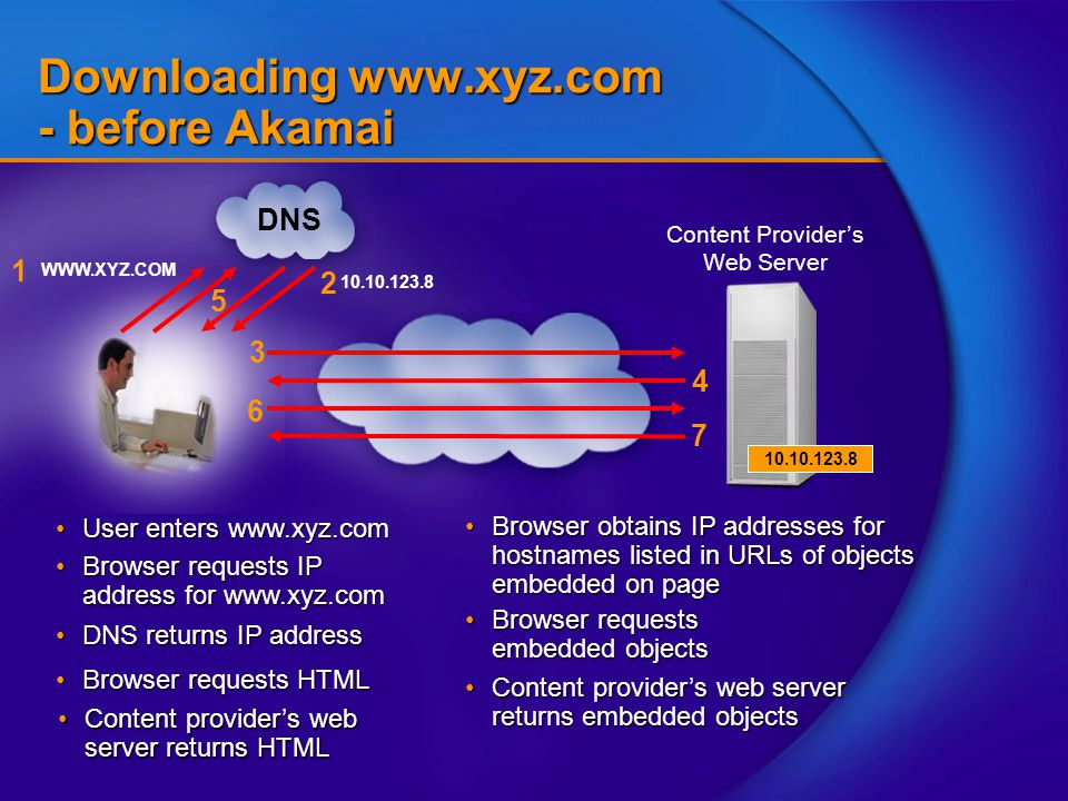 3 Content Provider's Web Server DNS WWW.XYZ.COM 1 Downloading www.xyz.com - before Akamai User enters www.xyz.comUser enters www.xyz.com Browser requests IP address for www.xyz.comBrowser requests IP address for www.xyz.com Browser requests embedded objectsBrowser requests embedded objects Content provider's web server returns HTMLContent provider's web server returns HTML 10.10.123.8 2 Browser requests HTMLBrowser requests HTML DNS returns IP addressDNS returns IP address 4 7 6 Browser obtains IP addresses for hostnames listed in URLs of objects embedded on pageBrowser obtains IP addresses for hostnames listed in URLs of objects embedded on page Content provider's web server returns embedded objectsContent provider's web server returns embedded objects 10.10.123.8 5