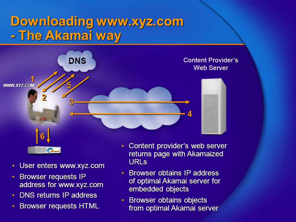 6 3 Content Provider's Web Server Downloading www.xyz.com - The Akamai way User enters www.xyz.comUser enters www.xyz.com Browser requests IP address for www.xyz.comBrowser requests IP address for www.xyz.com Browser obtains objects from optimal Akamai serverBrowser obtains objects from optimal Akamai server Content provider's web server returns page with Akamaized URLsContent provider's web server returns page with Akamaized URLs Browser requests HTMLBrowser requests HTML DNS returns IP addressDNS returns IP address4 Browser obtains IP address of optimal Akamai server for embedded objectsBrowser obtains IP address of optimal Akamai server for embedded objects WWW.XYZ.COM 1 DNS 2 5