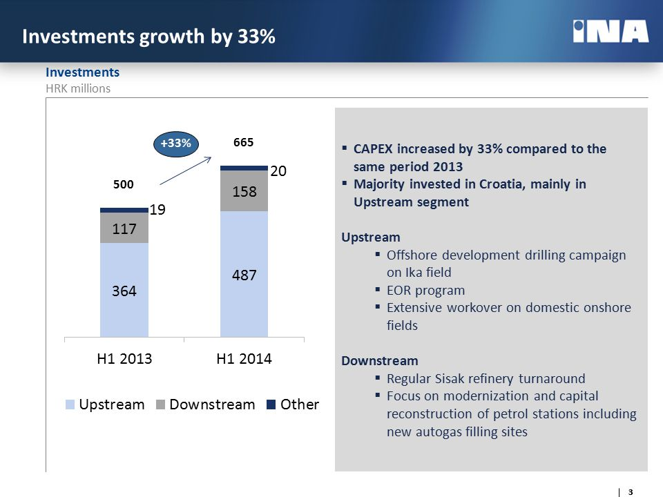 2 44 Further improvement of financial position  INA Group net indebtedness decreased by 18% compared to the same period last year  Gearing ratio reduced further to 24.3% following the trend in the last three years  Operating cash flow provides a solid base for current investment growth and selected future value-creating investments Net indebtedness (HRK mln) Gearing ratio (%) 4