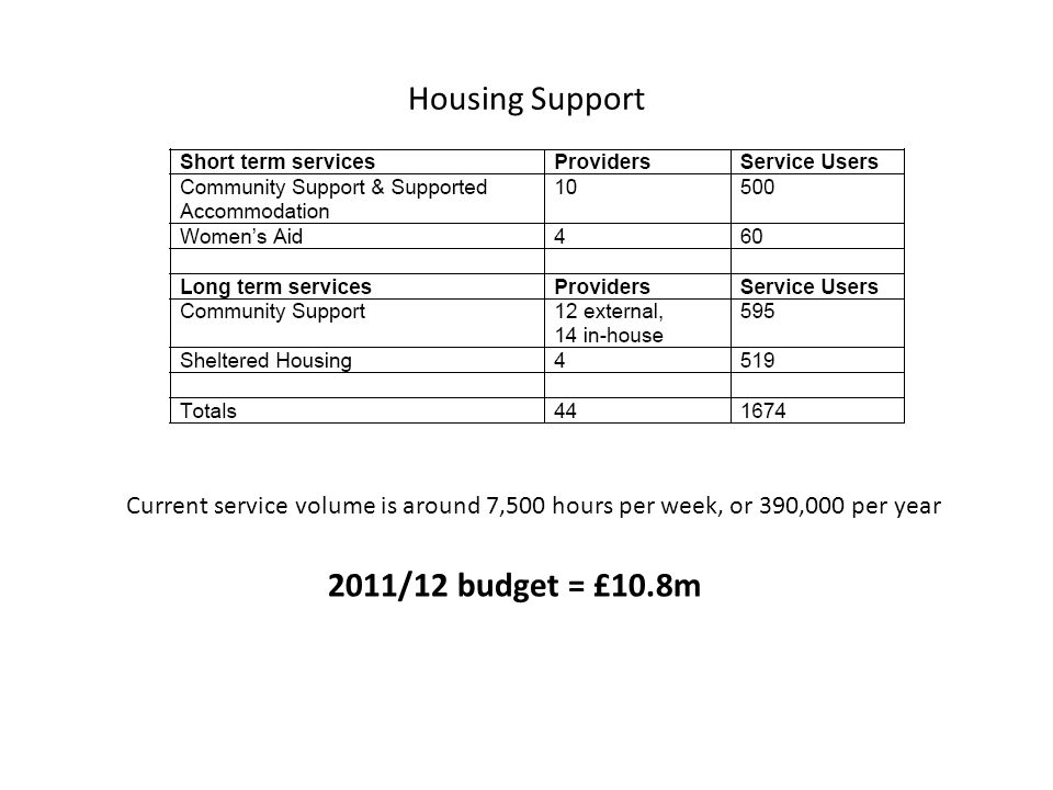 Housing Support Current service volume is around 7,500 hours per week, or 390,000 per year 2011/12 budget = £10.8m