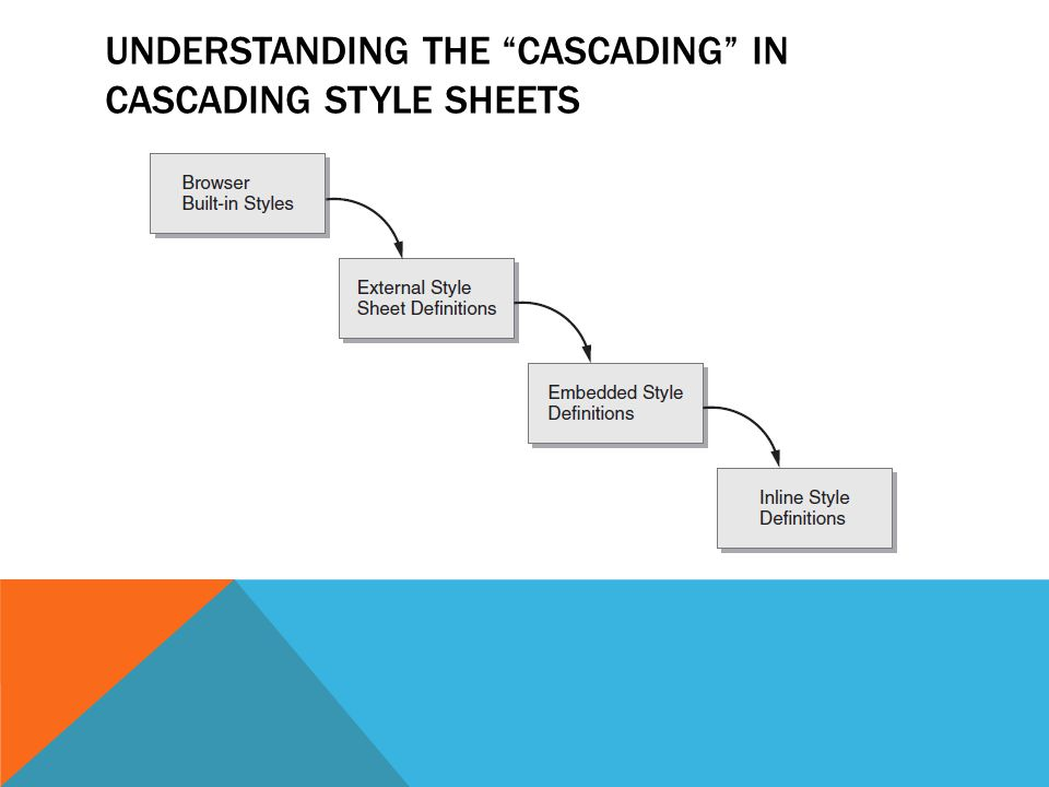 UNDERSTANDING THE CASCADING IN CASCADING STYLE SHEETS