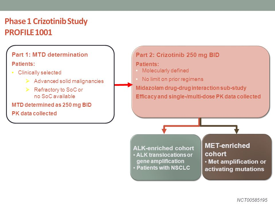 Phase 1 Crizotinib Study PROFILE 1001 SoC; standard of care Part 2: Crizotinib 250 mg BID Patients: Molecularly defined No limit on prior regimens Midazolam drug-drug interaction sub-study Efficacy and single-/multi-dose PK data collected Part 2: Crizotinib 250 mg BID Patients: Molecularly defined No limit on prior regimens Midazolam drug-drug interaction sub-study Efficacy and single-/multi-dose PK data collected Part 1: MTD determination Patients: Clinically selected  Advanced solid malignancies  Refractory to SoC or no SoC available MTD determined as 250 mg BID PK data collected ALK-enriched cohort ALK translocations or gene amplification Patients with NSCLC ALK-enriched cohort ALK translocations or gene amplification Patients with NSCLC MET-enriched cohort Met amplification or activating mutations MET-enriched cohort Met amplification or activating mutations NCT00585195