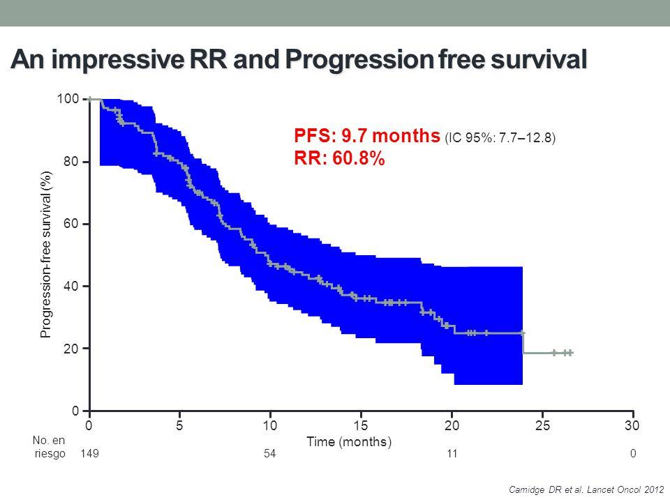 No. en riesgo14954110 An impressive RR and Progression free survival Progression-free survival (%) 100 80 0 60 40 20 Time (months) 051015202530 PFS: 9